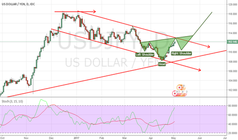 USDJPY: FIRST SCENARIO FOR USDJPY