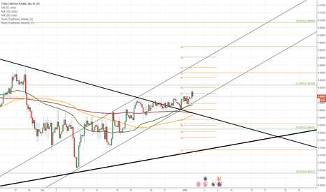 EURGBP: EUR/GBP 4H Chart: Breaking large scale trend