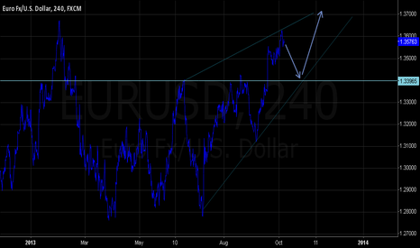 EURUSD: short triangle