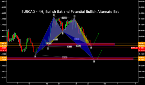 EURCAD: EURCAD - 4H, Bullish Bat and Potential Bullish Alternate Bat