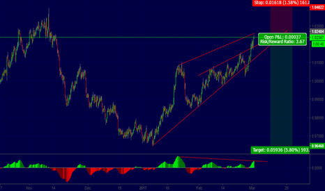 AUDCAD: AUDCAD  Tehnical view