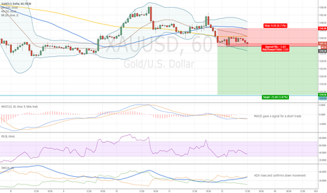 XAUUSD: Gold Breakout and Entry Level
