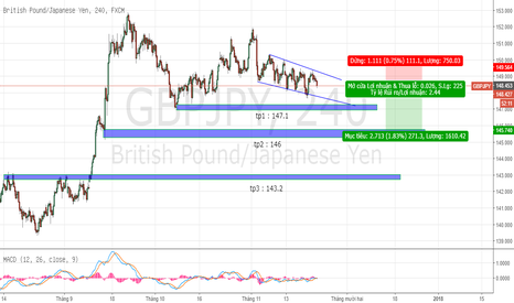 GBPJPY: sell GJ