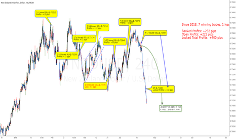 NZDUSD: NZDUSD: Power Of Wave Counting To Profits  Over +400 Pips Profit