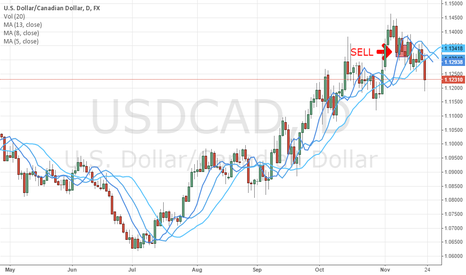 USDCAD: I expect the US dollar to tank.