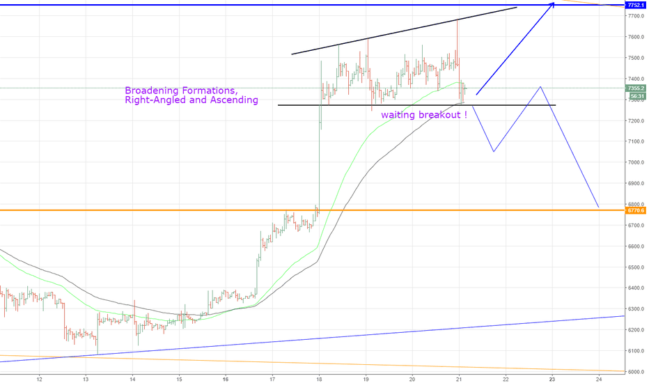 BTCUSD: BTCUSD, Broadening Formations, Right-Angled and Ascending