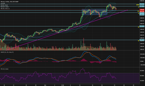 BTCUSD: Bitcoin now retesting 5720 support at Bitstamp