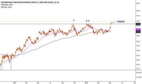 IAG: 1,2,3 then breakout for International Consolidated Airlines