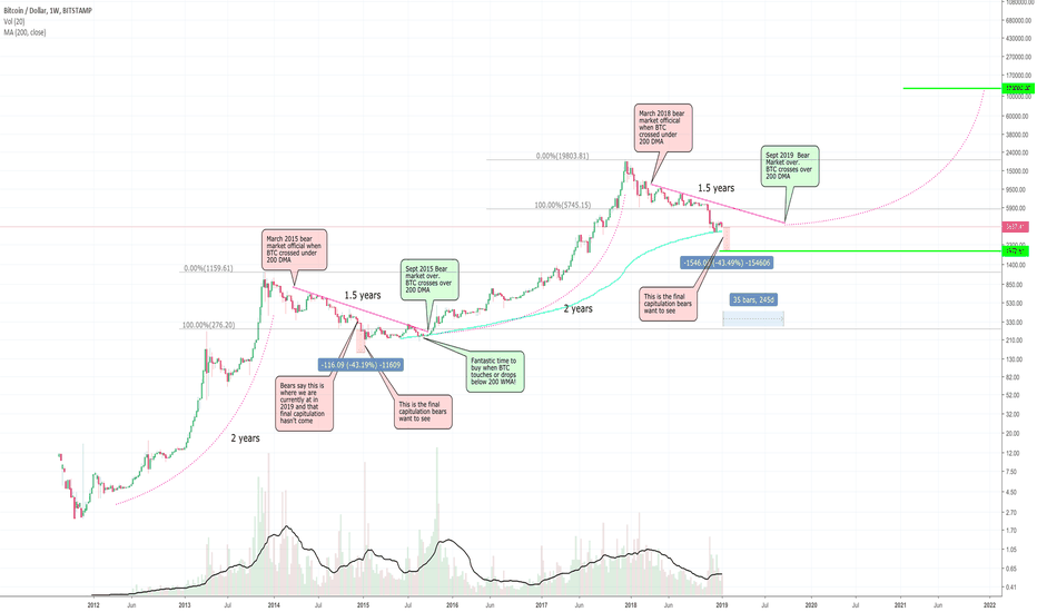 BTCUSD: Bears BTC scenario for 120k price by Dec 2021!!!!!!!