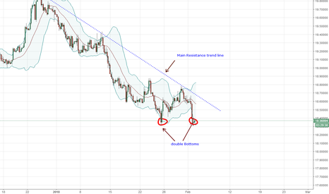 USDMXN: USD Buys NFP might be overwhelmingly positive