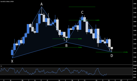 EURUSD: 5 EASY STEPS TO TRADE THE GARTLEY PATTERN