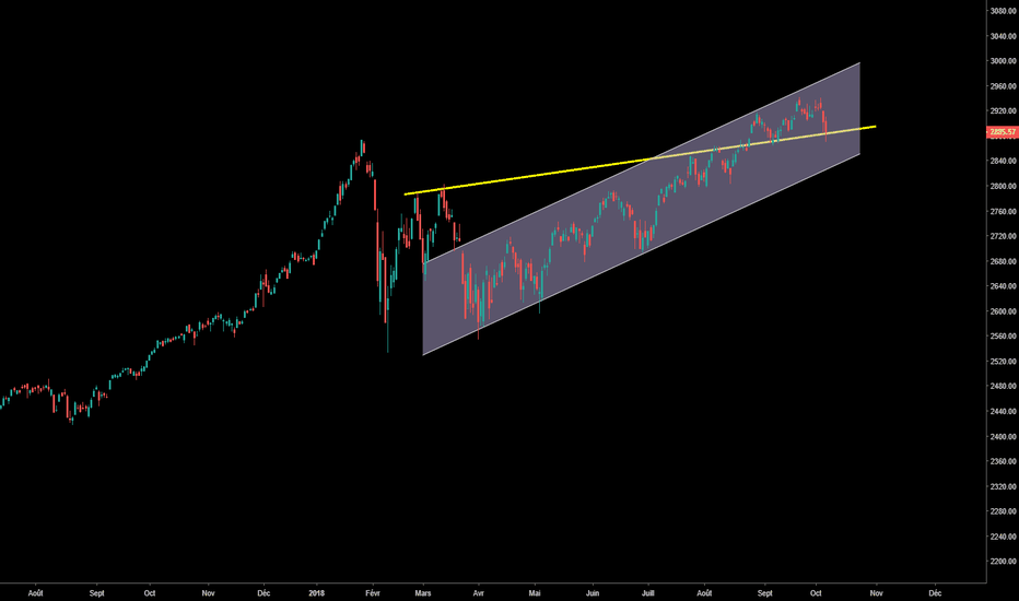 SPX: ATTENTION SP&500!!!