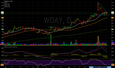 WDAY: bouncing around support