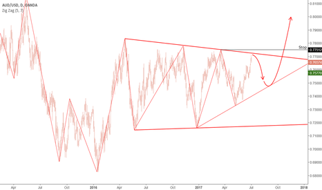 AUDUSD: AUD: It is possible to roll back down.