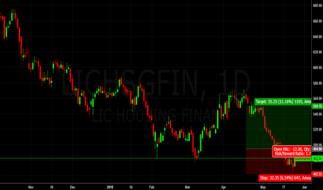 "LICHSGFIN: LIC HSNG Fin @ ""C"" Zone of AB=CD & SUpport Zone"