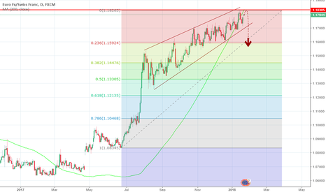 EURCHF: Daily Outlook of EURCHF