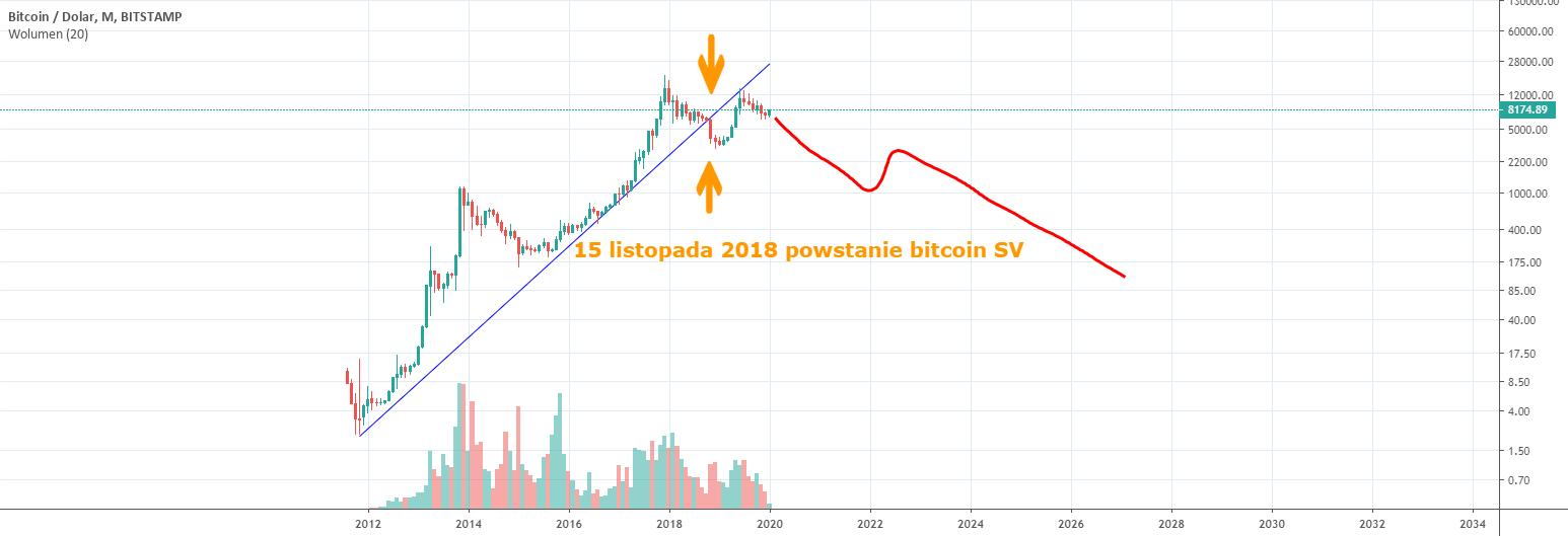 bitcoin pelnas oszustwo)