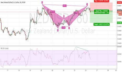 NZDUSD: NZDUSD Short Setup On 1H Chart