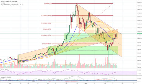 BTCUSD: BTC - to be or not to be?