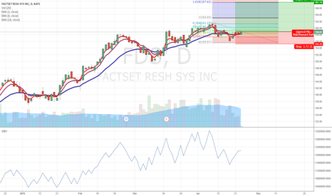 FDS: FDS  preparing for a uptrend move