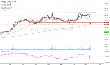 FNSR: FNSR - Double top breakdown short from $26.38 to $20.13