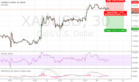 XAUUSD: GOLD: XAU/USD Technical Analysis, 10:45am (GMT+2), March 23rd 20