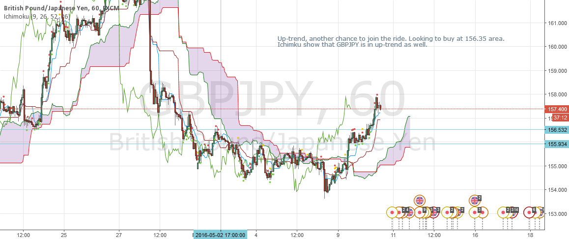 GBPJPY is in up-trend