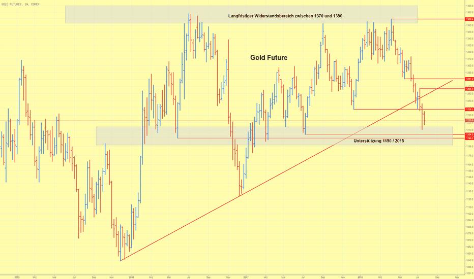 GC1!: Goldpreis im Wochenverlauf etwas schwächer