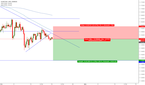EURCHF: EURCHF - Trading to new lows