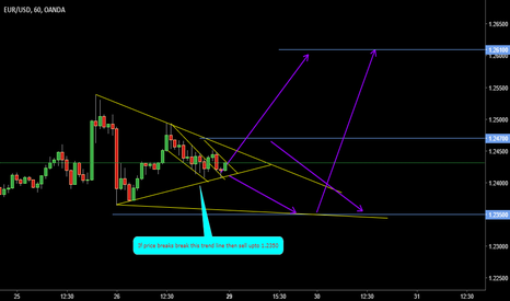 EURUSD: FALLING WEDGE PATTERN ( But not completed )