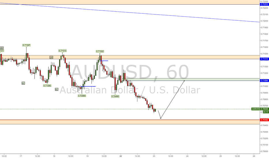 AUDUSD: AU Projection 10/23/18
