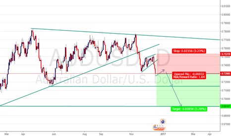 AUDUSD: AUD USD SELL ENTRY @ 0.72995