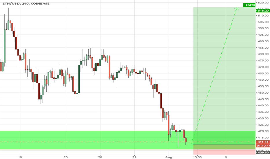 ETHUSD: ETH above support