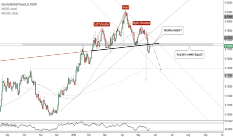 EURGBP: EURGBP(Daily). H&S breakout, NeckLine Retest, at Weekly Support.
