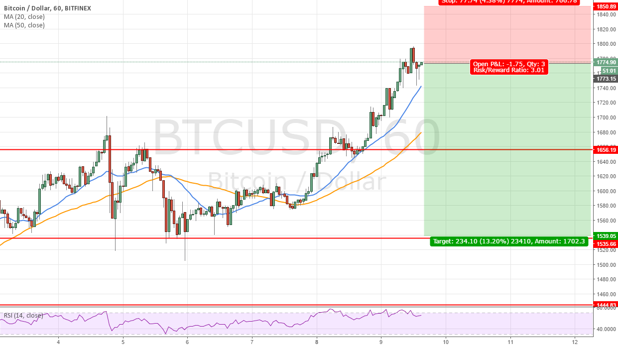 Cryptocurrency Analysis: Bitcoin Inching Towards Highs as Other Majors  Remain Weak
