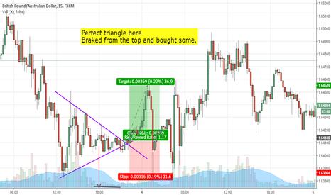 GBPAUD: GBP/AUD Triangle closed
