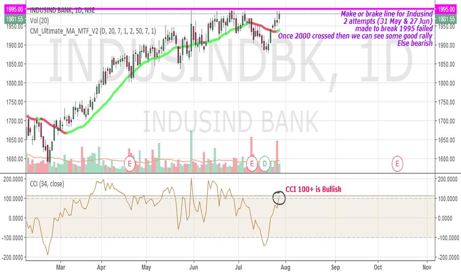 INDUSINDBK: Indusind Bank make or break