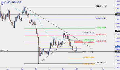 GBPUSD: GBPUSD Outlook for this week