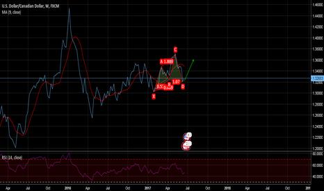 USDCAD: usdcad weekly chart bullish Cypher patterns...