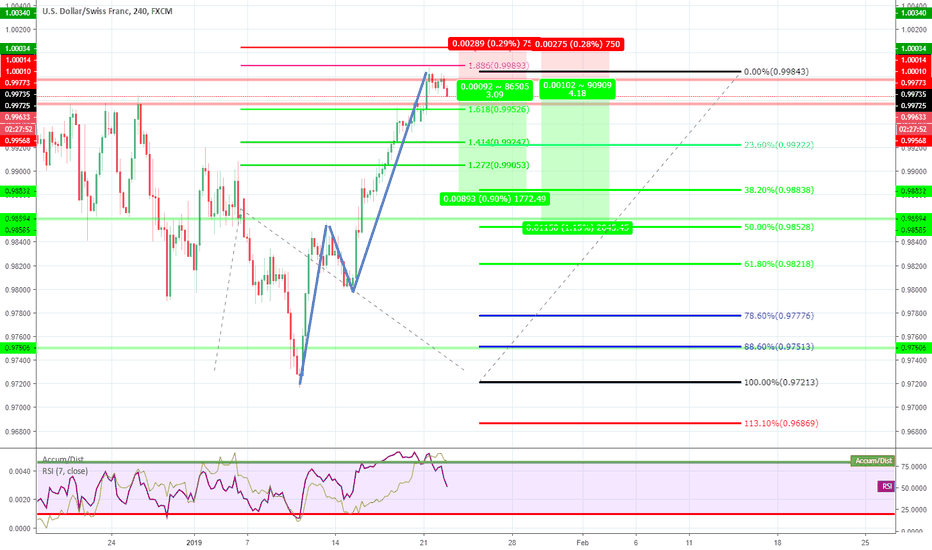 USDCHF: USD/CHF possibile short