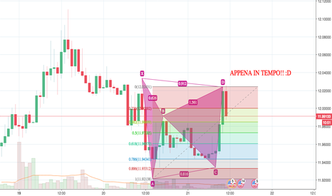 USDZAR: Gartley completato!! USDZAR