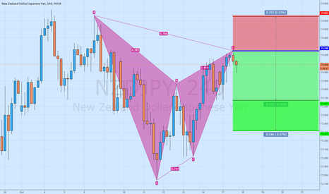 NZDJPY: NZD/JPY Short Gartley Pattern 4H