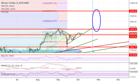 BTCUSD: Final top in this long-term rally
