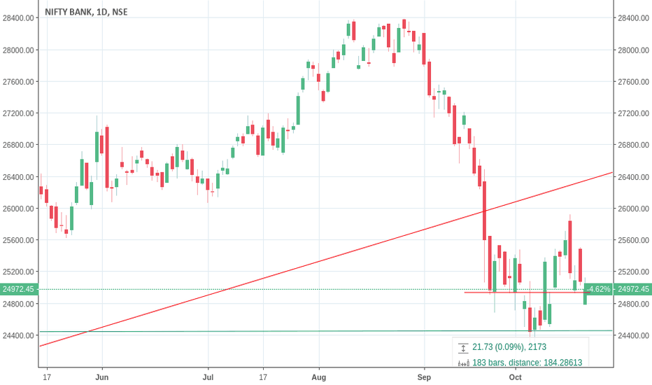 BANKNIFTY: BANK NIFTY HOLDING ITSELF ON CRUCIAL SUPPORT OF CLOSE TO 25000
