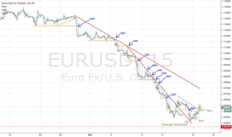 EURUSD: $EURUSD - How I've been trading the EURUSD all month