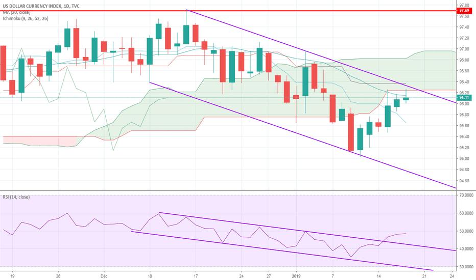 DXY: Le dollar US a présent sous résistance