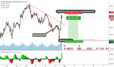 GBPUSD: GBP.USD STRONG SHORT SETUP