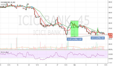 ICICIBANK: icici bank short below 270.8