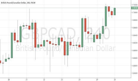 GBPCAD: GBPCAD 4H buy