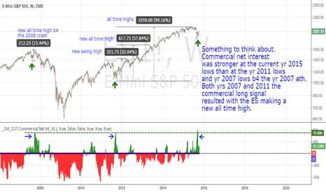 ES1!: ES Commercial Net Interest Long Signal